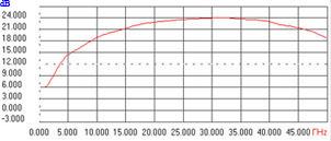 коэффициент усиления тма